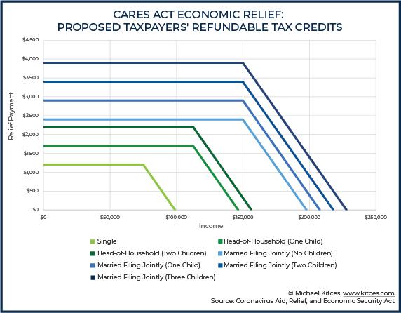 CARES Act 2020